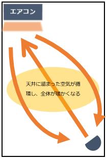 サーキュレーターエアコン,サーキュレーター活用方法,効果的サーキュレーター